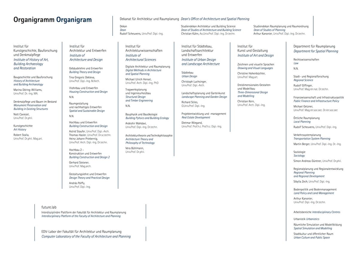 Organigramm der Fakultät Architektur und Raumplanung